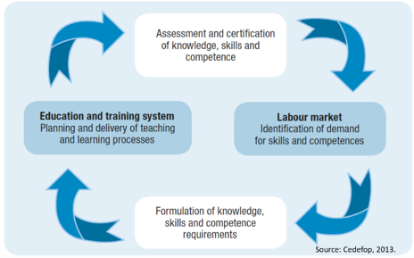 Education Training & Labor Market